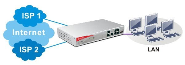 DrayTek 2955 Dual WAN Application