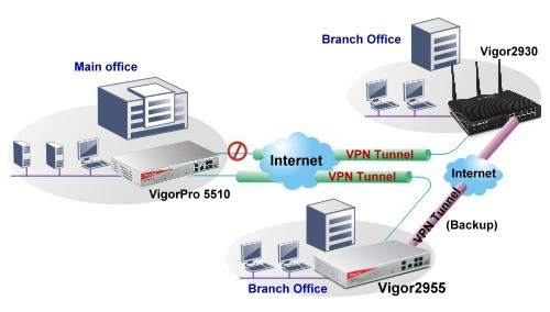 DrayTek Vigor 2955 VPN Trunking, VPN Load Balancing & Fail-Over